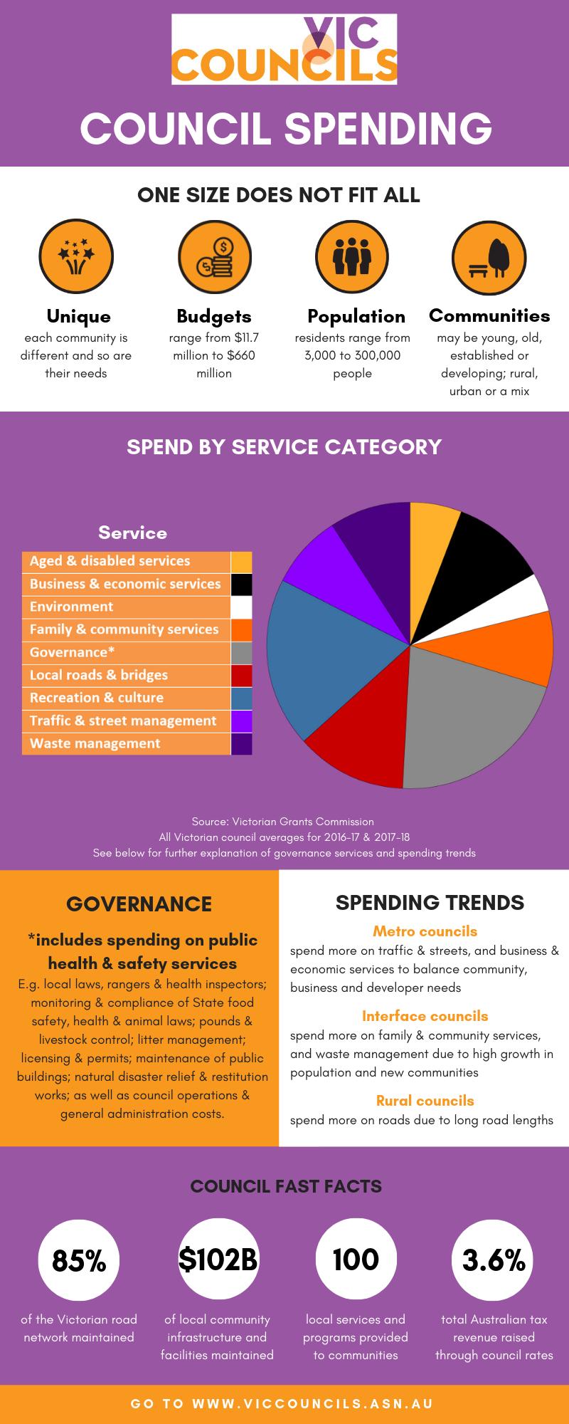 Cost pressures | Vic Councils
