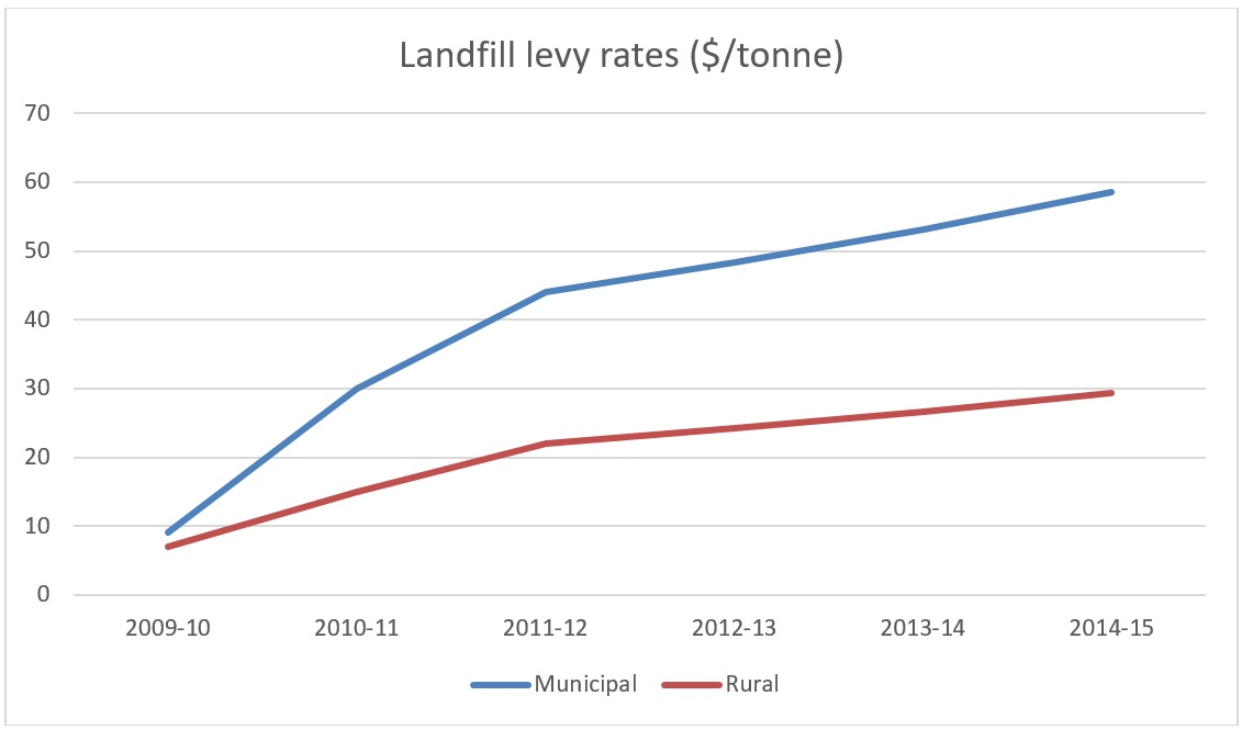 Landfill levy rates